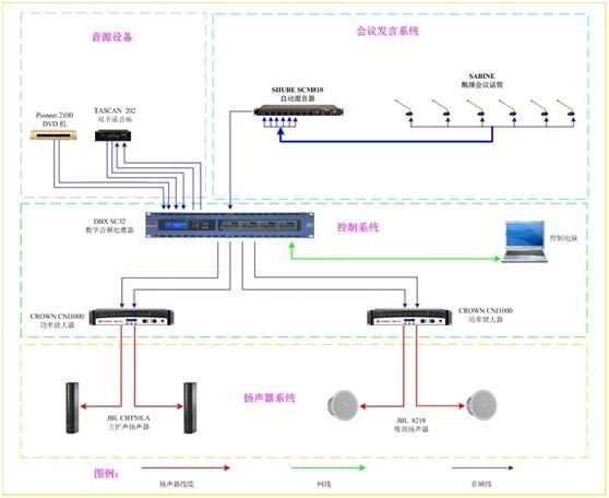 首页 解决方案  会议室音视频解决方案         中会议室长16 米,宽10